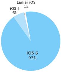 iOS_fragmentace