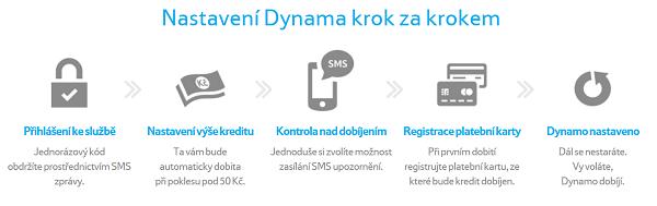 TescoMobile_Dynamo