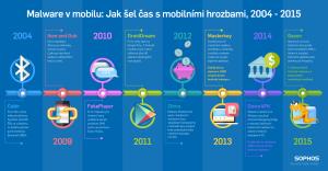 Malware_v_mobilu