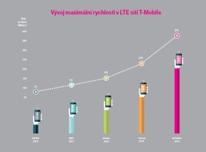 TMo_LTE_vyvojrychlosti