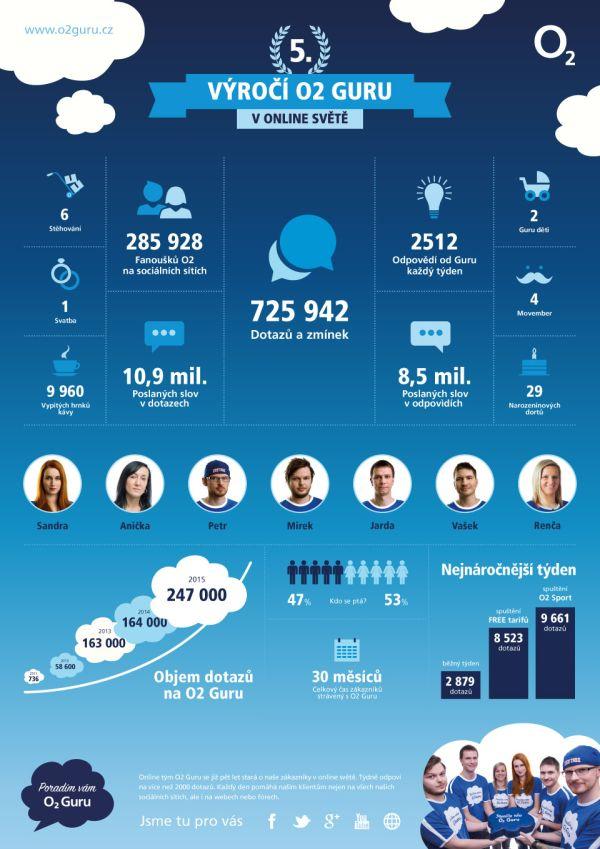 O2_Guru_infografika