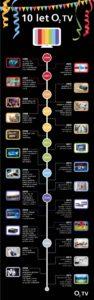 o2tv_infografika_10let